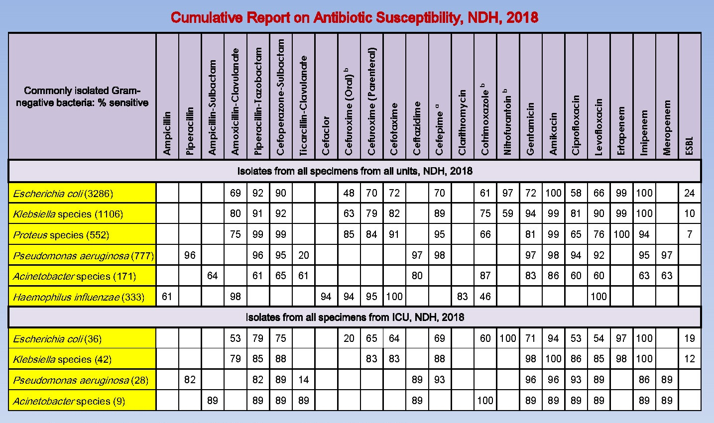 Table NTE-3. Antibiogram for Gram-negative bacterial isolates, NDH, 2018